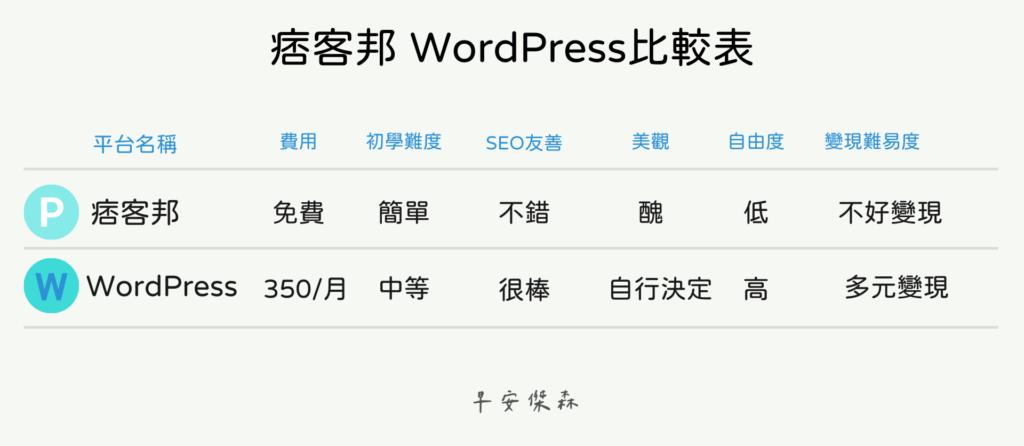 wordpress痞客邦比較表